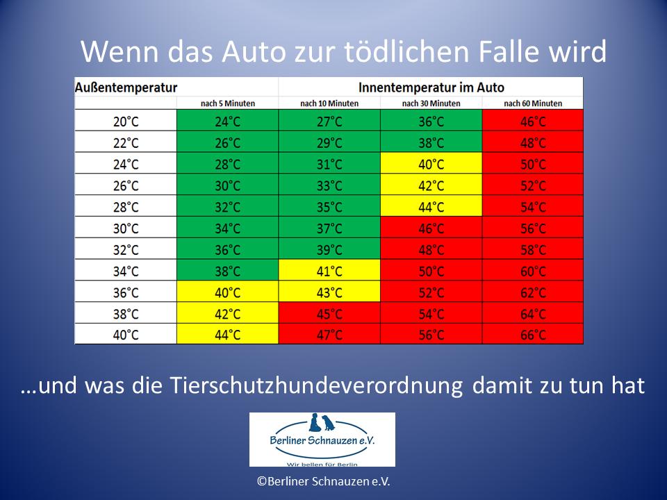 Grafik Außentemperatur_ Innentemperatur im geschlossenen Fahrzeug